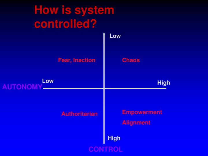 How is system controlled?