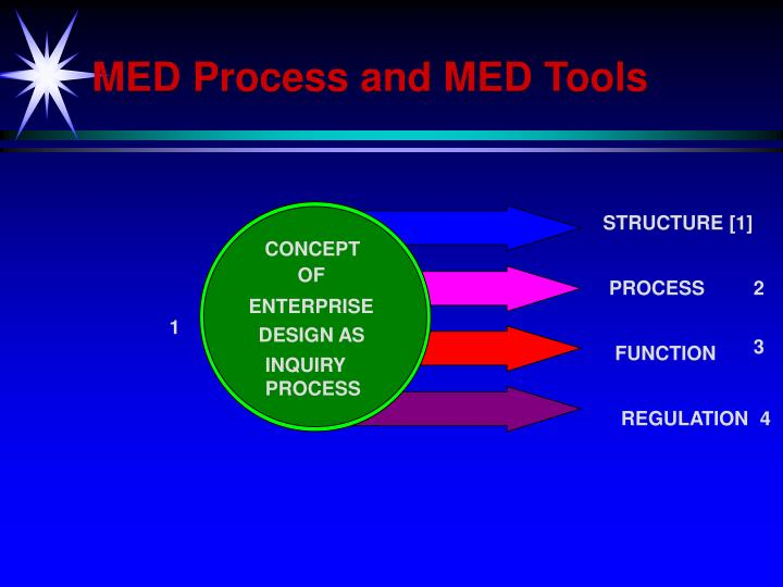 MED Process and MED Tools