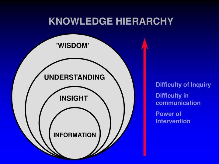'WISDOM'