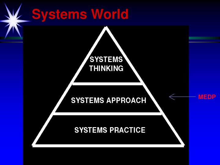 Systems World