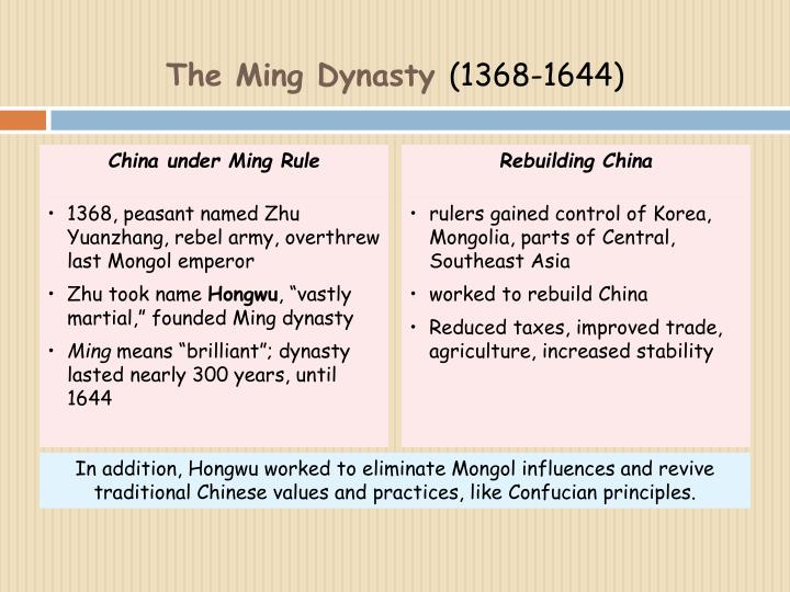 China under Ming Rule