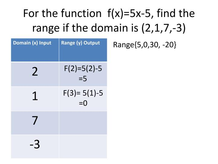 For the function  f(x)=5x-5, find the range if the domain is (2,1,7,-3)