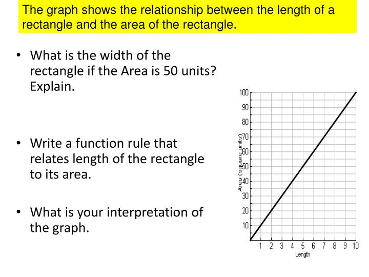 The graph shows the relationship between the length of a rectangle and the area of the rectangle.