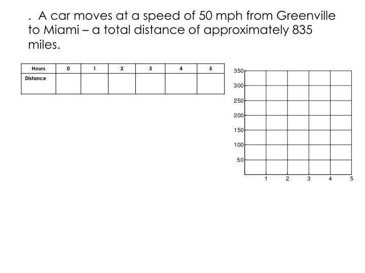 .  A car moves at a speed of 50 mph from Greenville to Miami
