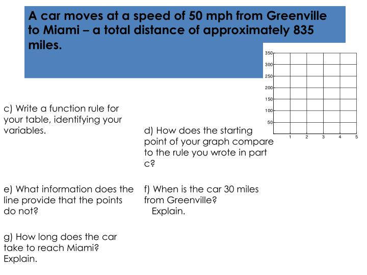 A car moves at a speed of 50 mph from Greenville to Miami