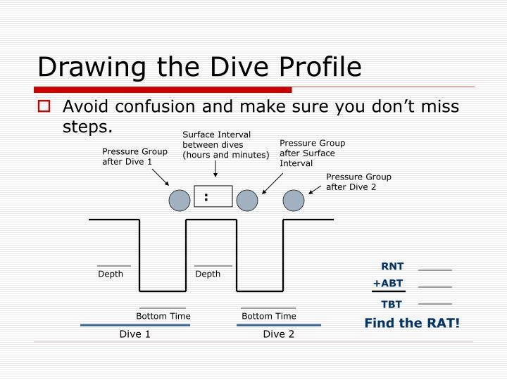 Drawing the Dive Profile