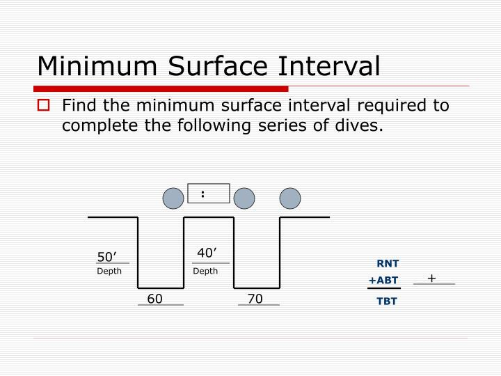 Minimum Surface Interval
