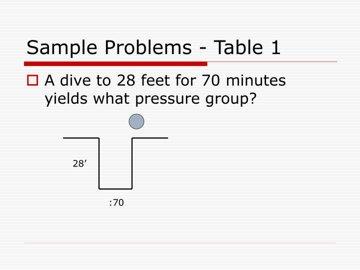 Sample Problems - Table 1