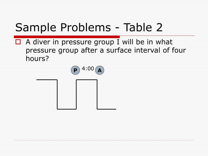 Sample Problems - Table 2