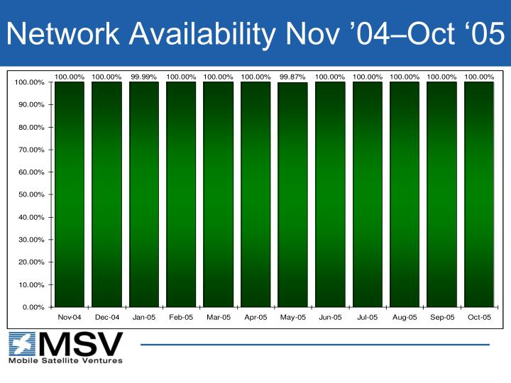 Network Availability Nov '04–Oct '05