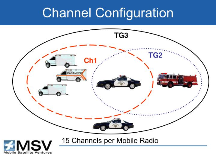 Channel Configuration