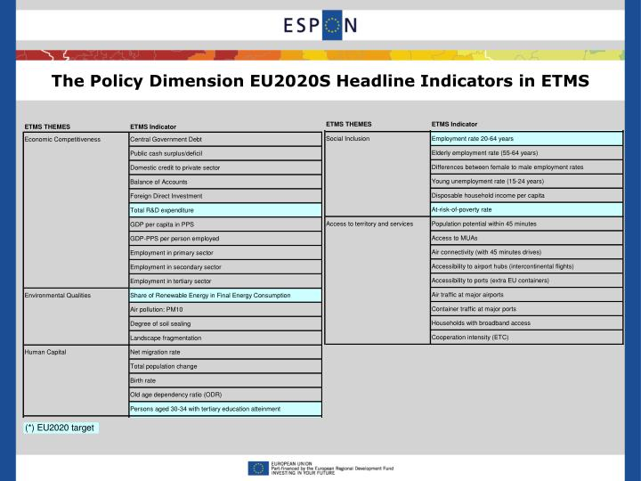 The Policy Dimension EU2020S Headline Indicators in ETMS
