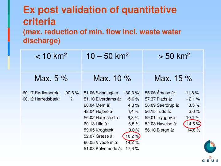 Ex post validation of quantitative criteria