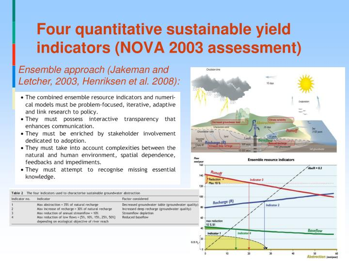 Four quantitative sustainable yield indicators (NOVA 2003 assessment)