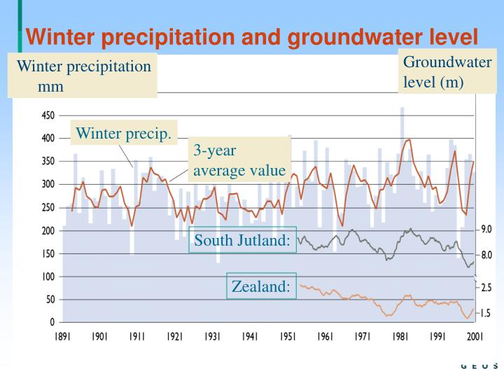 Winter precipitation and groundwater level