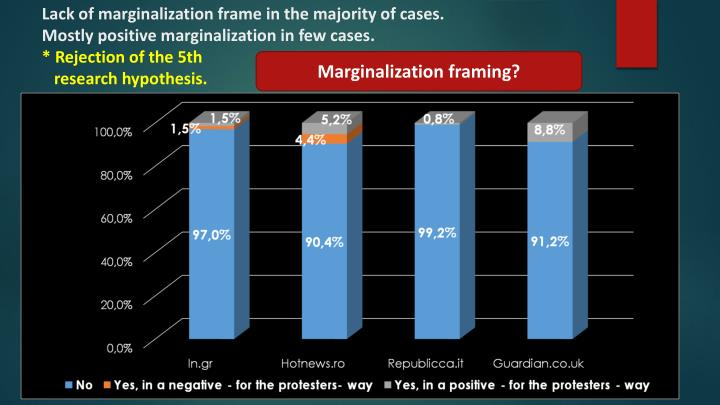 Lack of marginalization frame in the majority of cases.