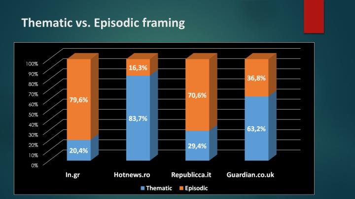 Thematic vs. Episodic framing