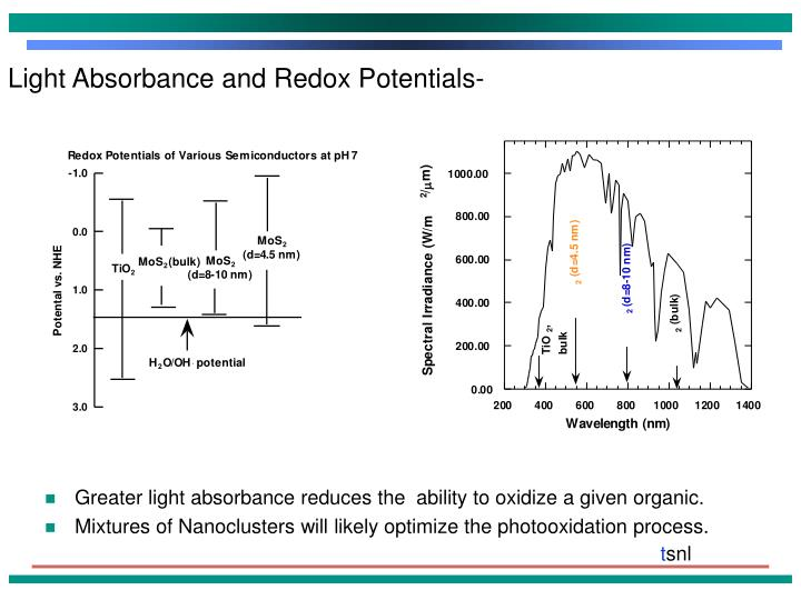 Light Absorbance and Redox Potentials-