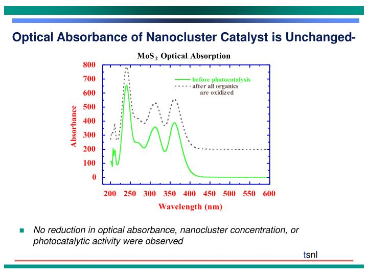 Optical Absorbance of Nanocluster Catalyst is Unchanged-