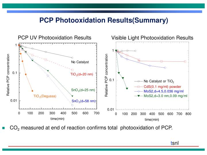 PCP Photooxidation Results(Summary)