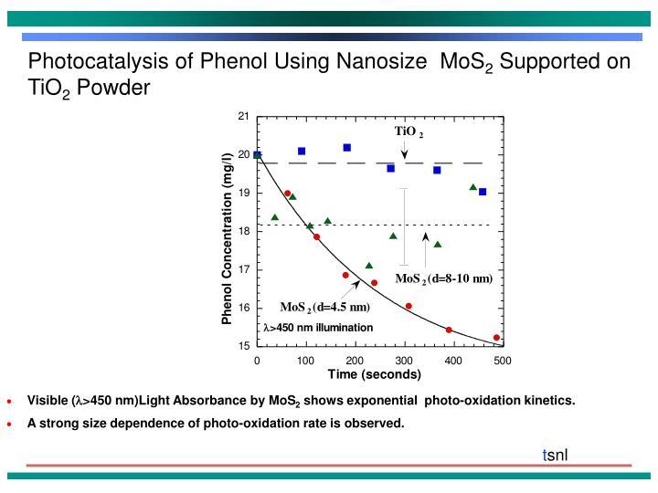 Photocatalysis of Phenol Using Nanosize  MoS
