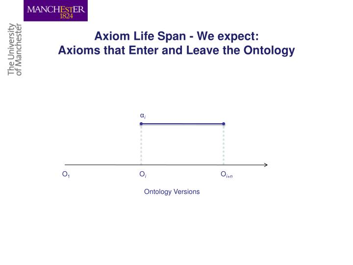Axiom Life Span - We expect: