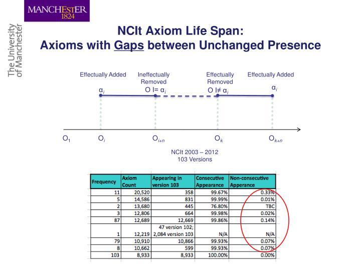 NCIt Axiom Life Span: