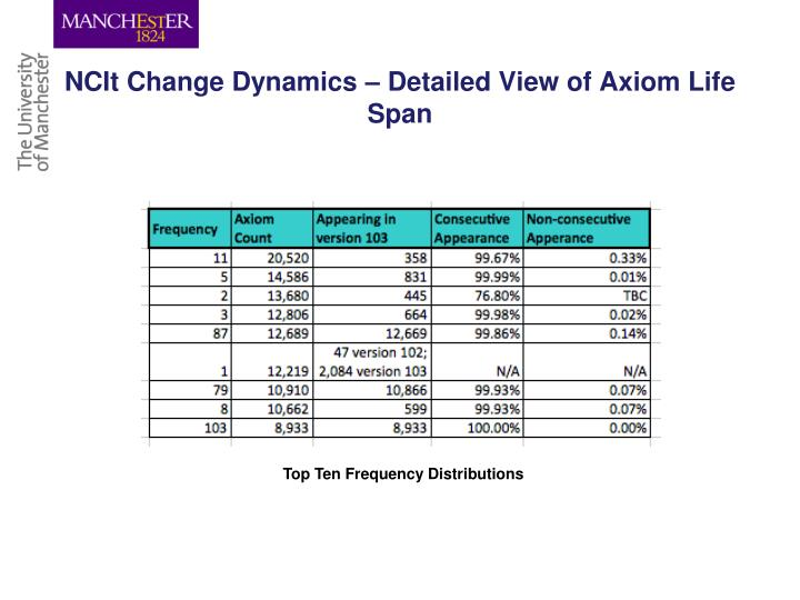 NCIt Change Dynamics – Detailed View of Axiom Life Span