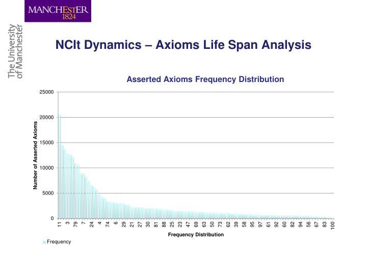 NCIt Dynamics – Axioms Life Span Analysis