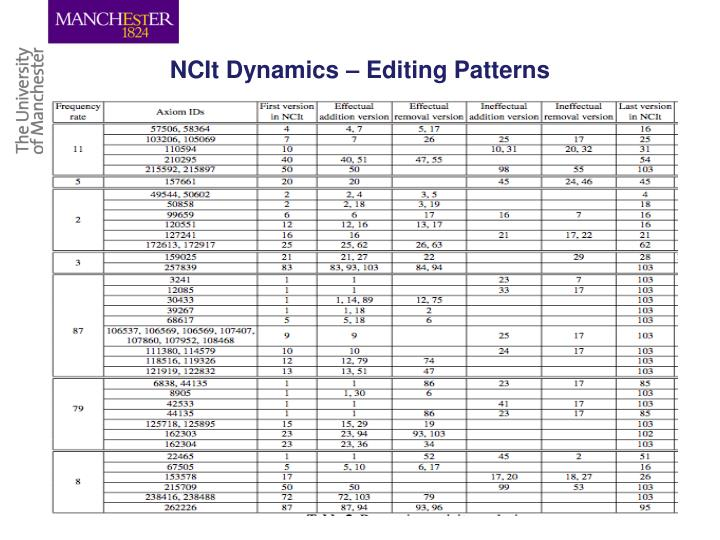 NCIt Dynamics – Editing Patterns