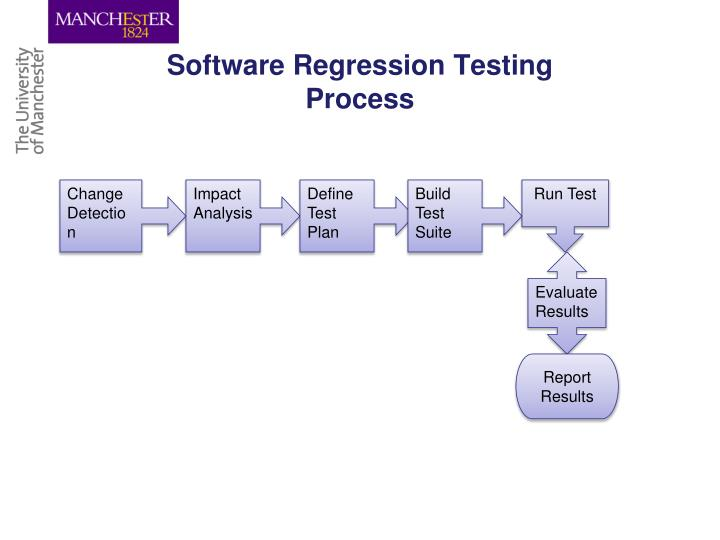 Software Regression Testing