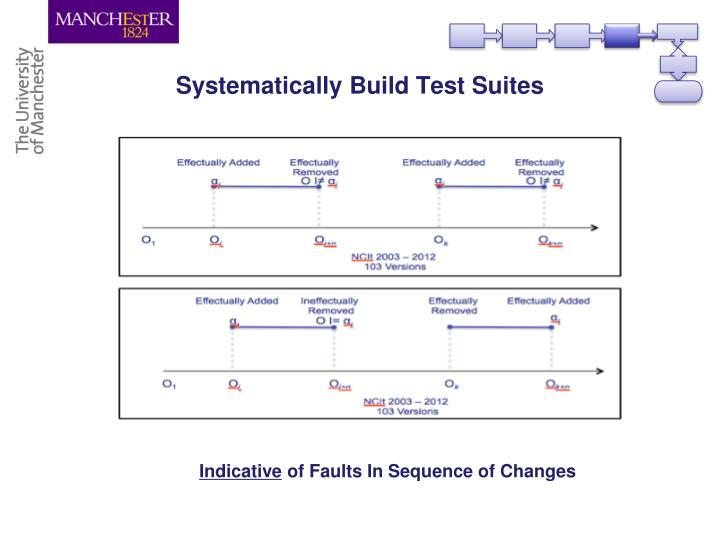 Systematically Build Test Suites
