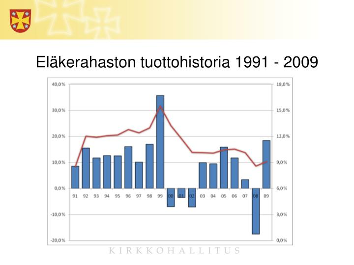 Eläkerahaston tuottohistoria 1991 - 2009