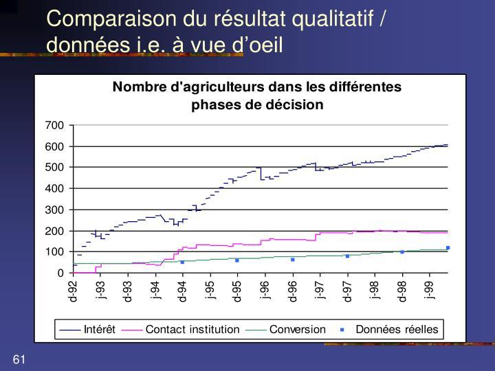 Comparaison du résultat qualitatif / données i.e. à vue d'oeil
