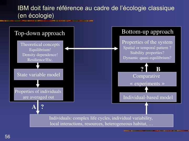 IBM doit faire référence au cadre de l'écologie classique (en écologie)