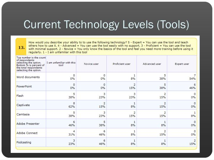 Current Technology Levels (Tools)