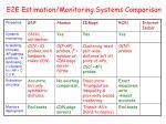 e2e estimation monitoring systems comparison2