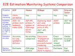 e2e estimation monitoring systems comparison3
