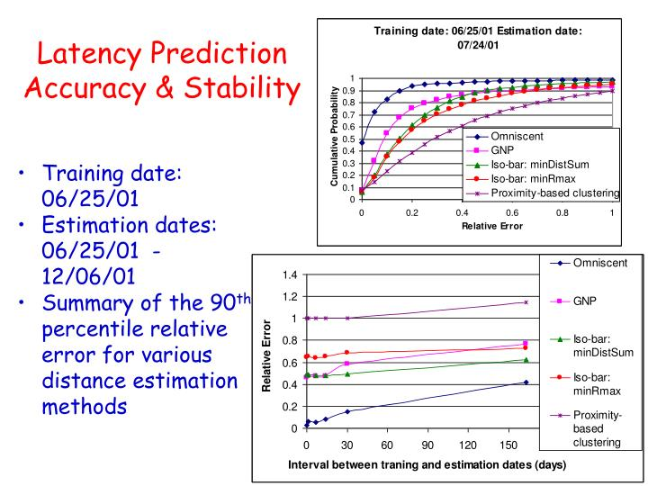 Latency Prediction Accuracy & Stability