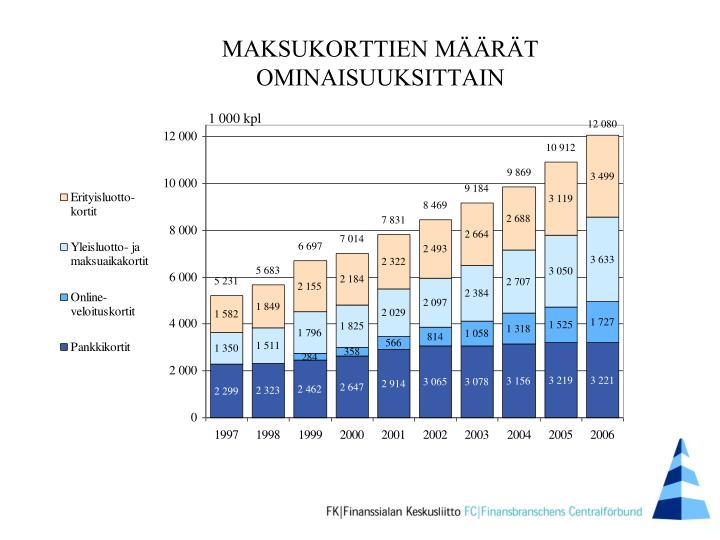 MAKSUKORTTIEN MÄÄRÄT OMINAISUUKSITTAIN
