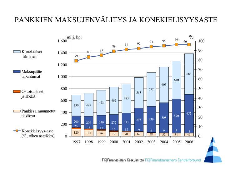 PANKKIEN MAKSUJENVÄLITYS JA KONEKIELISYYSASTE