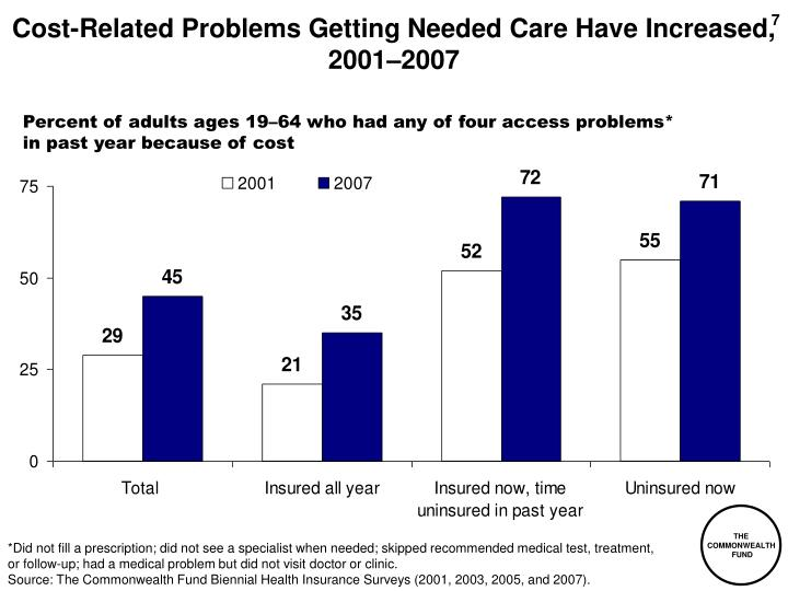 Cost-Related Problems Getting Needed Care Have Increased, 2001–2007
