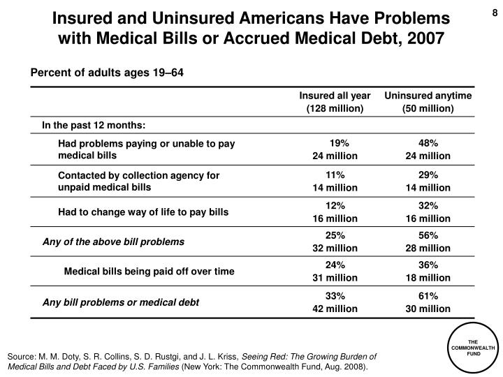 Insured and Uninsured Americans Have Problems