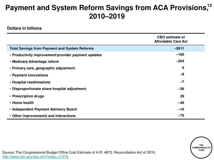 Payment and System Reform Savings from ACA Provisions, 2010–2019