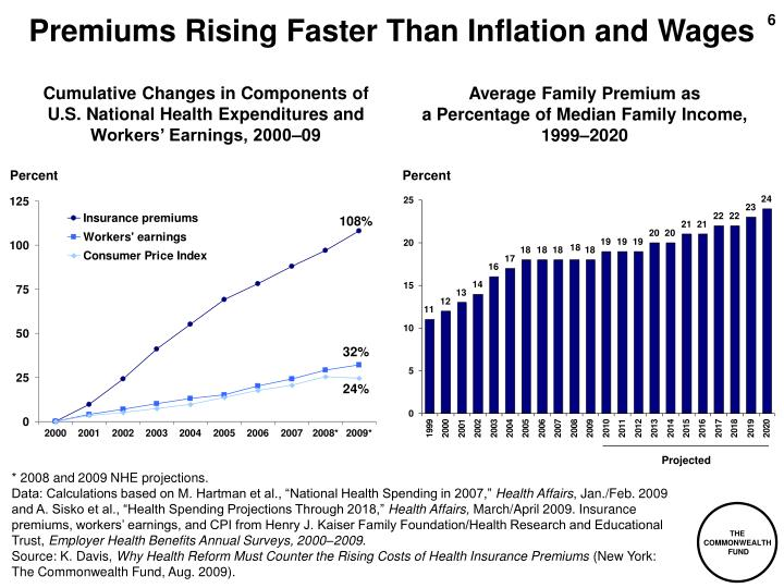 Premiums Rising Faster Than Inflation and Wages