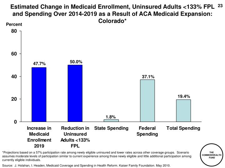 Estimated Change in Medicaid Enrollment, Uninsured Adults <133% FPL and Spending Over 2014-2019 as a Result of ACA Medicaid Expansion: Colorado*