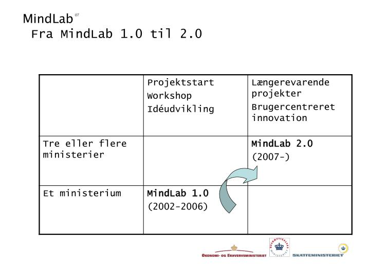 Fra MindLab 1.0 til 2.0