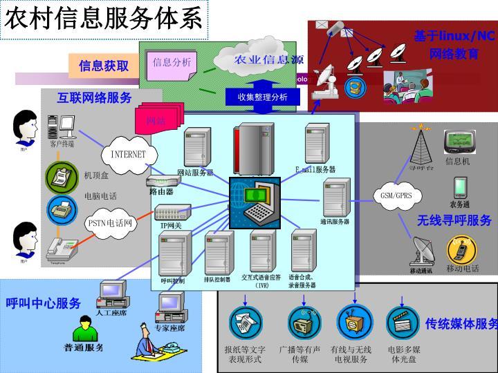 农村信息服务体系