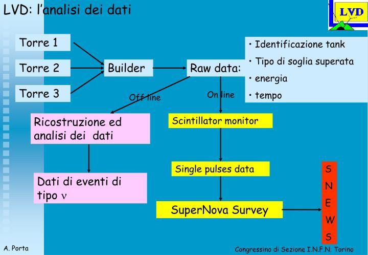 LVD: l'analisi dei dati