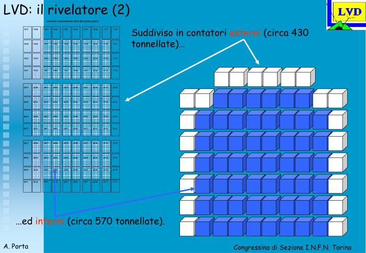LVD: il rivelatore (2)